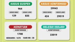 Puluhan Ribu Warga Lampung Terinfeksi Covid-19! Ini Kata Senator Lampung, Ir Abdul Hakim