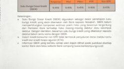 Ini Suku Bunga Dasar Kredit Bank Lampung Periode 31 Juli 2021 Gaez…..