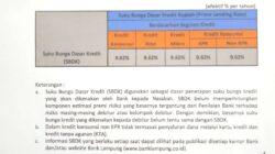 Ini Suku Bunga Dasar Kredit Bank Lampung periode 30 Mei 2021